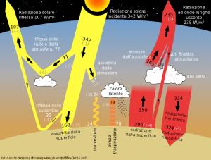 Principio di funzionamento del'effetto serra