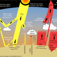 Effetto serra – Definizione